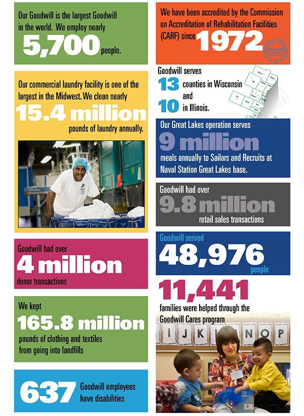 Did you know? See Goodwill's impact now!